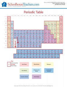 ST-Periodic Table