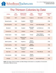 ST-Thirteen Colonies by Date